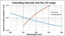 Typische relative Spektralverteilung