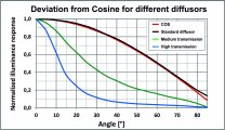 specbos - Cosine response of diffusors of different transmission