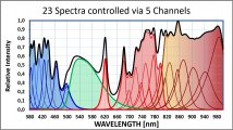 OL459 23 Spectra controlled via 5 Channels