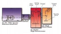 OL750 - Spectral Specular Reflexion